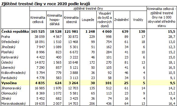 Zjištěné trestné činy v roce 2020 podle krajů