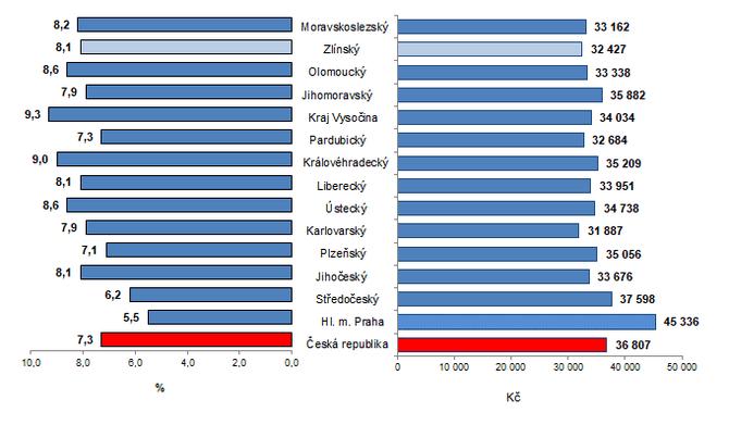 Graf 2: Průměrná hrubá měsíční mzda podle krajů ČR v 1. až 2. čtvrtletí 2021 (přepočteno na plně zaměstnané osoby)