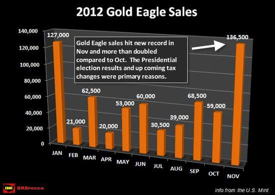 Prodeje mincí Gold Eagle