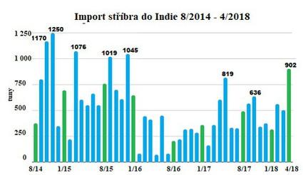 Import stříbra do Indie 8/2014 - 4/2018