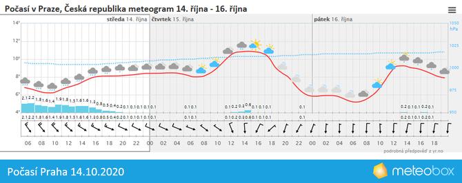 Počasí Praha 14.10.2020