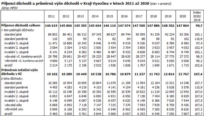 Příjemci důchodů a průměrná výše důchodů v Kraji Vysočina v letech 2011 až 2020 (stav v prosinci)