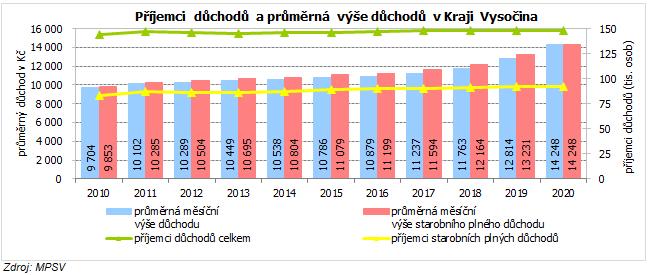 Příjemci důchodů a průměrná výše důchodů v Kraji Vysočina
