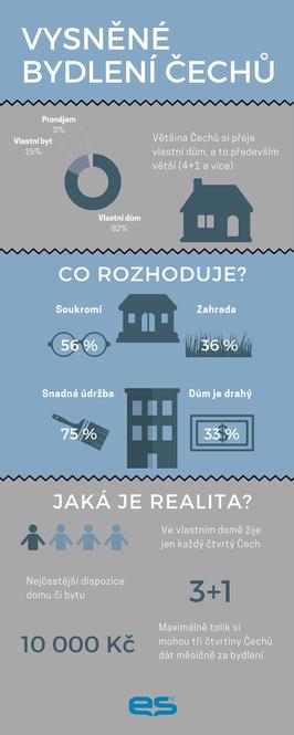 Jak bydlíme a jak bychom chtěli bydlet