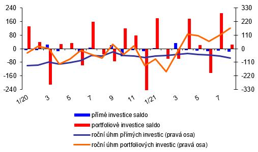 Platební bilance – měsíční – graf 2 – Vývoj přímých a portfoliových investic