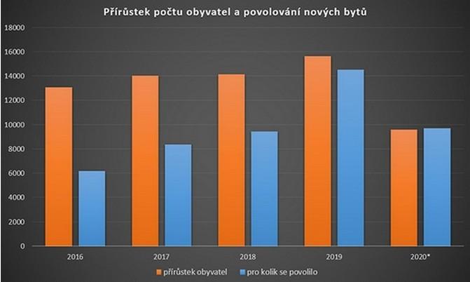 Počet obyvatel Prahy + 14 - 15 tisíc za rok