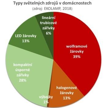 Celkem letos v ČR svítí 54 milionů svítidel