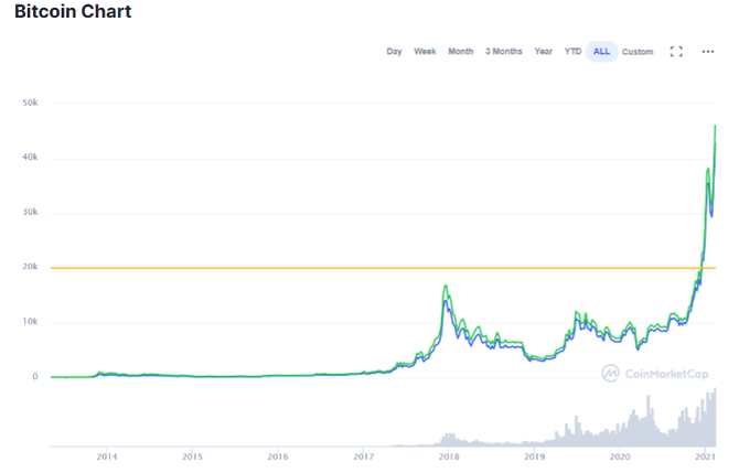 kurs bitcoin usd coinmarket