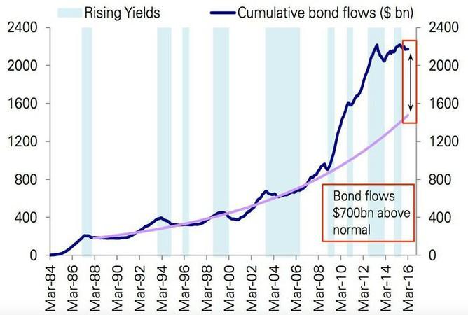 Příliv prostředků do dluhopisů