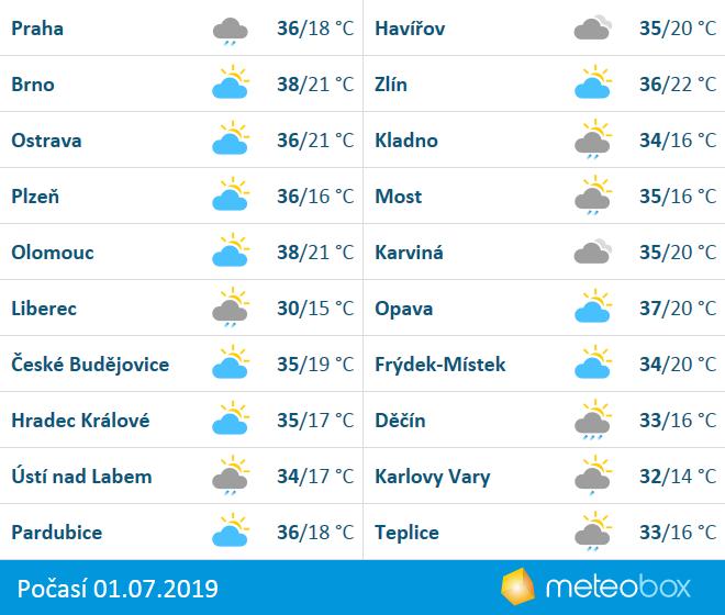 Počasí 1.7.2019