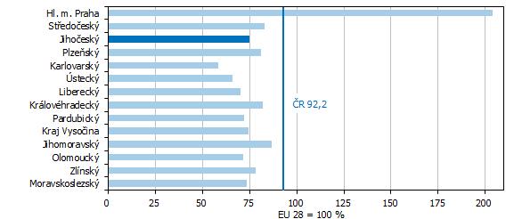 Graf 7 HDP na 1 obyvatele ve standardu kupní síly (PPS) v roce 2019 podle krajů