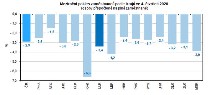 Meziroční pokles zaměstnanců podle krajů ve 4. čtvrtletí 2020  (osoby přepočtené na plně zaměstnané)