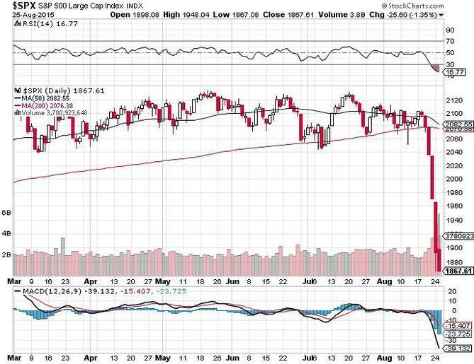 S&P 500 - první korekce po necelých 4 letech (srpen 2015)