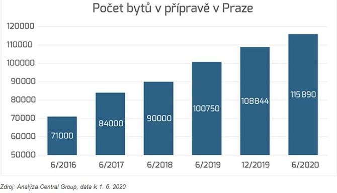 Tímto tempem za rok: povolení 5,4 tisíce bytů