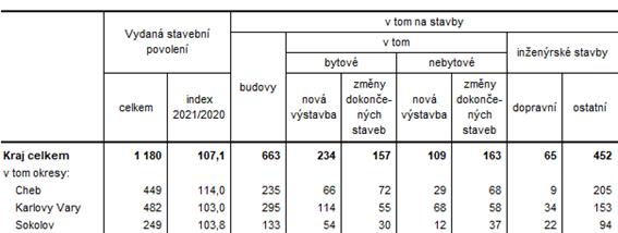 Vydaná stavební povolení v Karlovarském kraji a jeho okresech v 1. pololetí roku 2020
