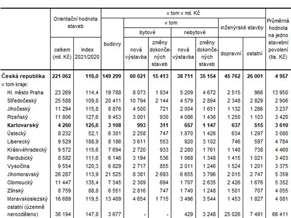 Orientační hodnota staveb, na které byla vydána stavební povolení podle krajů v 1. pololetí roku 2021