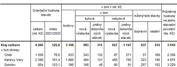 Orientační hodnota staveb, na které byla vydána stavební povolení v Karlovarském kraji a jeho okresech v 1. pololetí roku 2021