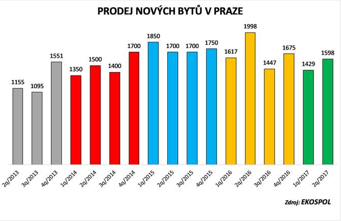Za 2. čtvrtletí bylo v Praze prodáno 1598 nových bytových jednotek