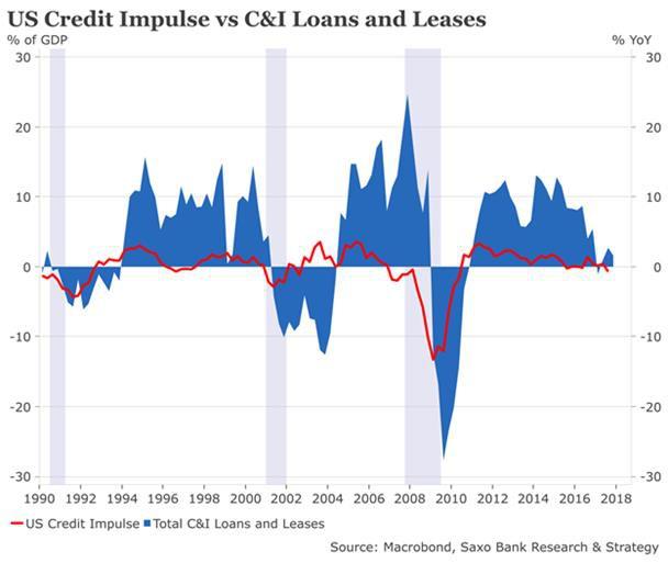 Uverovy Impuls Varovna Znameni Pro Americkou Ekonomiku
