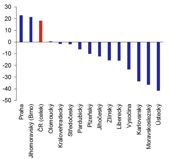 Graf 2: Výše nadhodnocení bytů podle krajů (v %; odhad k 31. 12. 2020)