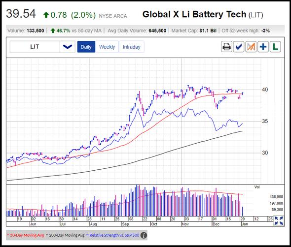 Global X Li Battary Tech (LIT)