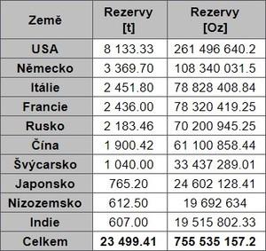 Ruské rezervy sa blížia ...