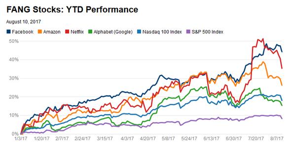 FANG YTD 2017 graf
