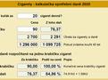 Cigarety - daně
