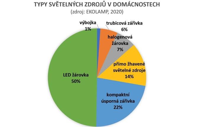 Vysloužilé světelné zdroje do sběrných dvorů obcí