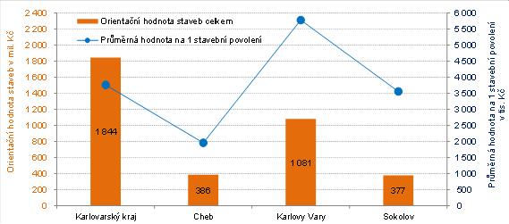 Orientační hodnota staveb a průměrná hodnota na 1 stavební povolení v Karlovarském kraji a jeho okresech v 1. čtvrtletí roku 2021