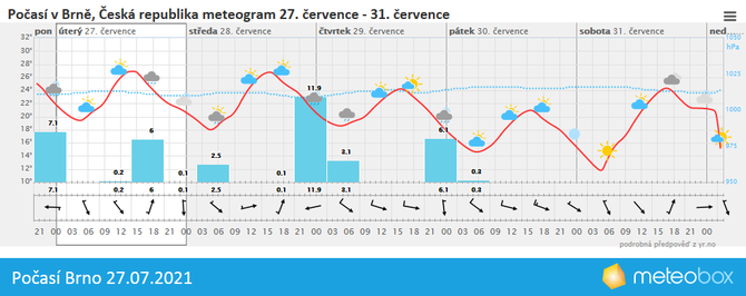 Počasí Brno 27.7.2021