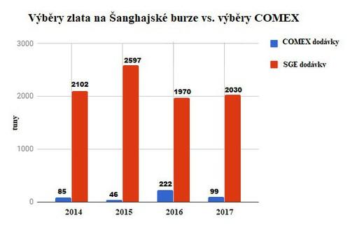 Výběry zlata na Šanghajské burze vs. výběry COMEX