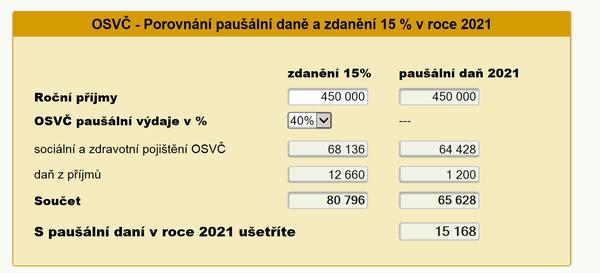 Paušální daň 2021 - porovnání zdanění 15% a paušální daně - Kalkulačka pro rok 2021