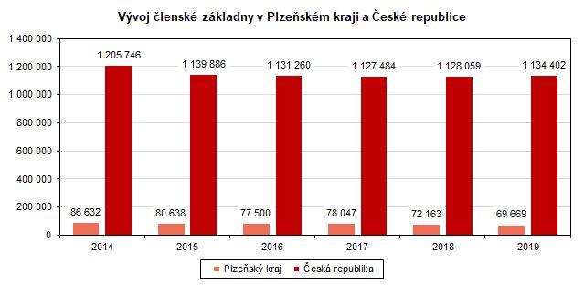 Graf: Vývoj členské základny v Plzeňském kraji a České republice