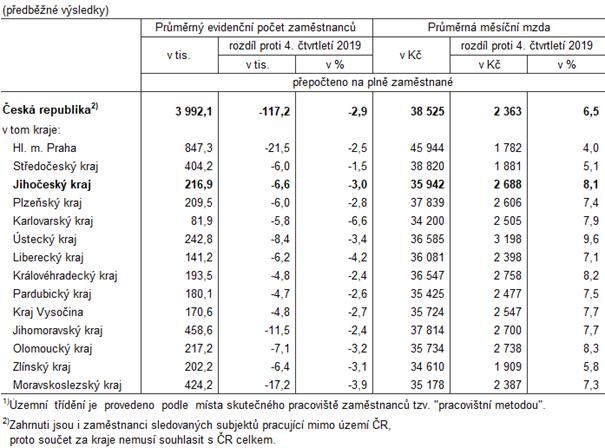 Tab. 2 Průměrný evidenční počet zaměstnanců a průměrné hrubé měsíční mzdy podle krajů ve 4. čtvrtletí 2020