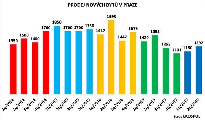 Celková ceníková cena prodaných bytů letos dosáhla 16,5 miliardy korun