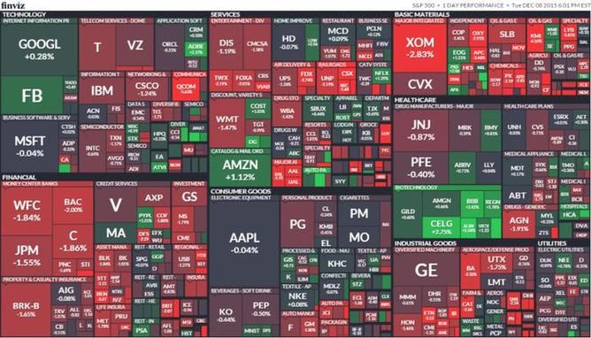 S&P 500 (8. prosince 2015)