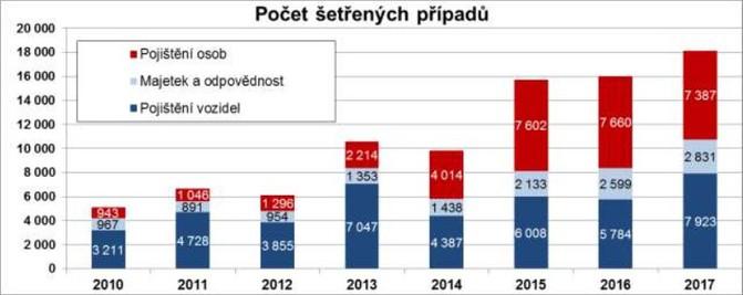 Důvodem nedůvěry Čechů v pojišťovny je zejména špatná osobní zkušenost