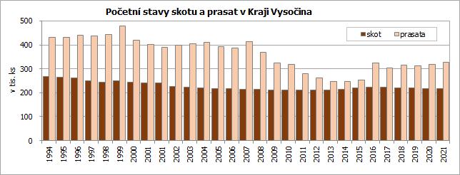 Početní stavy skotu a prasat v Kraji Vysočina