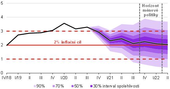 Prognóza inflace – listopad 2020 – graf 2