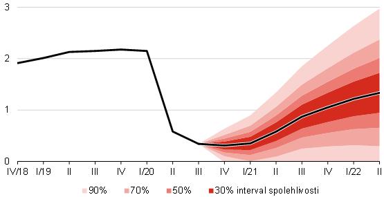 Prognóza úrokových sazeb (3M PRIBOR) – listopad 2020 – graf 4