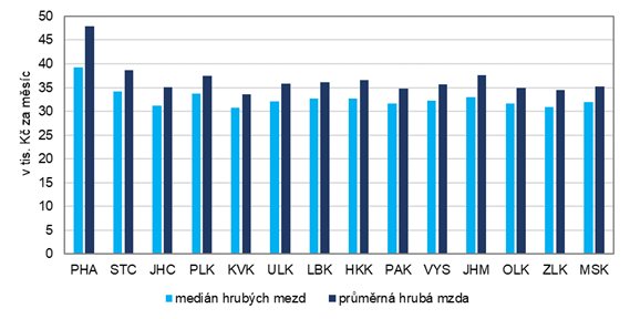 Medián hrubých mezd a průměrná hrubá mzda v krajích v roce 2020
