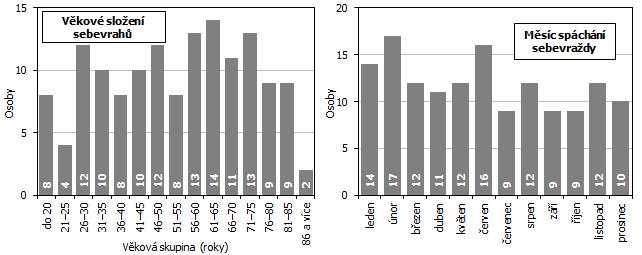 Graf 2 Sebevraždy v Jihomoravském kraji v roce 2020