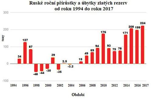 Ruske roční přírůstky a úbytky zlatých rezerv od roku 1994 do roku 2017