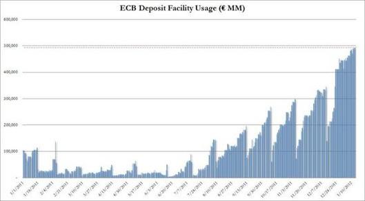 Komerční banky mají u ECB na den uloženo skoro 500 miliard eur