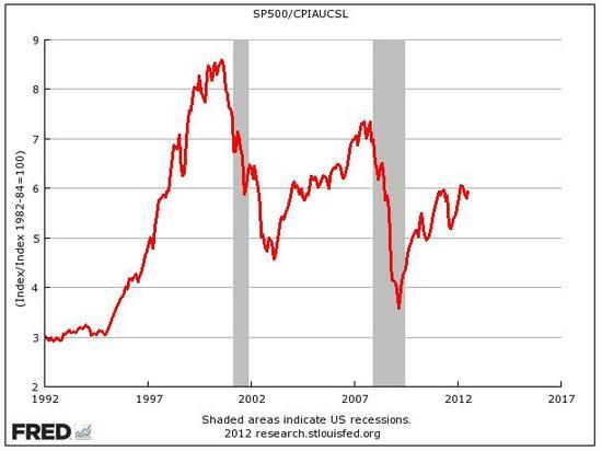 S&P 500 očištěný o inflaci
