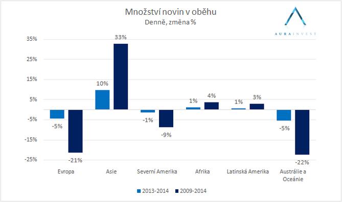 graf_noviny_v_oběhu