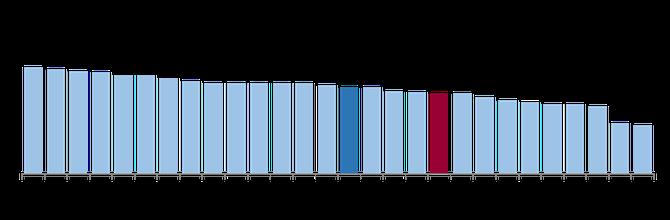 eurobarometr graf ©EC Audiovisual Service