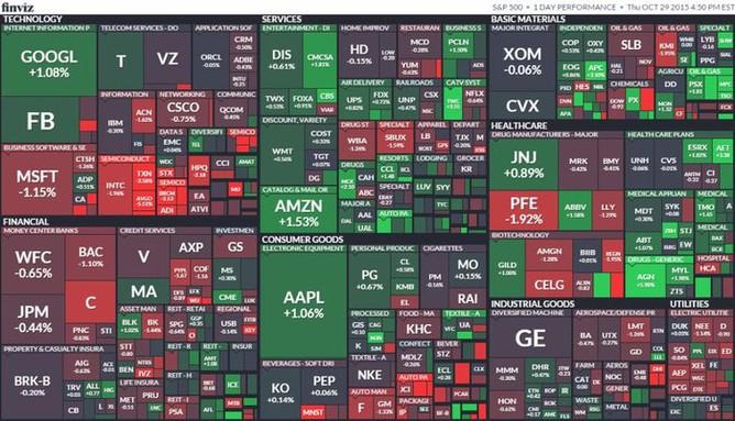 S&P 500 (29. října 2015)