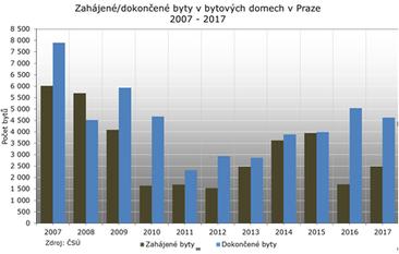 Situace na pražském trhu s byty je opravdu závažná